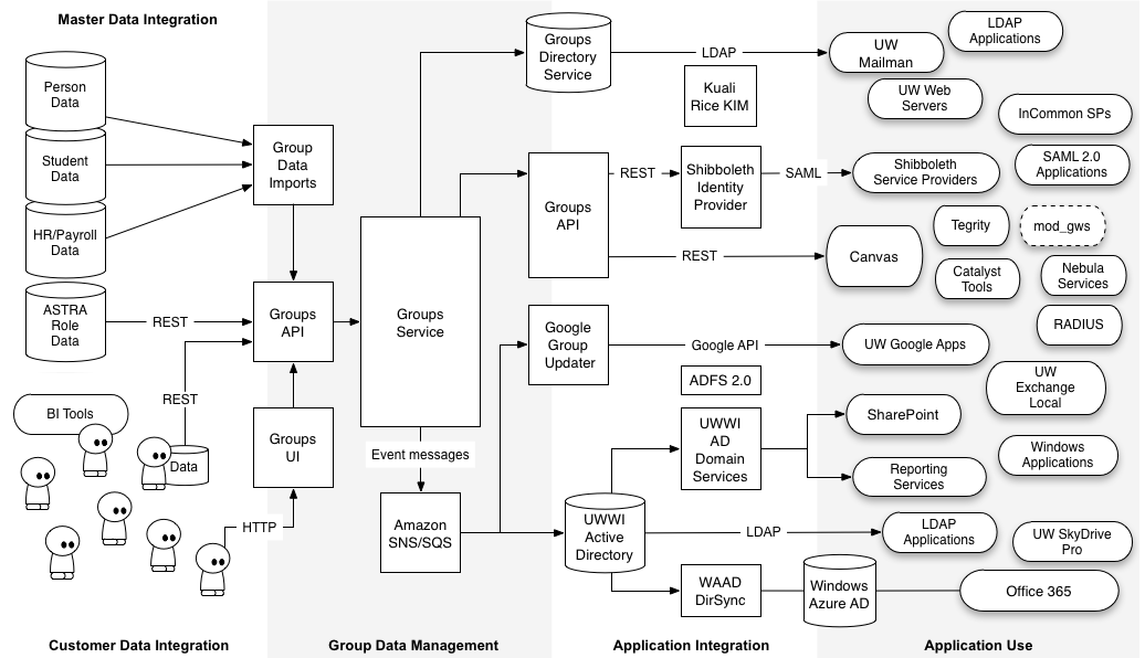 groups service architecture iam uw it wikiLarger Version Of This Diagram Can Be Downloaded In The Attachments #11