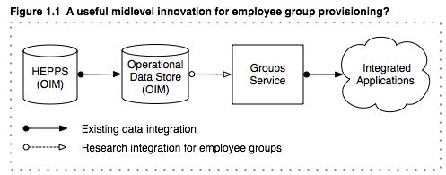 UW Employee Group Provisioning - 2010 Draft Report - IAM
