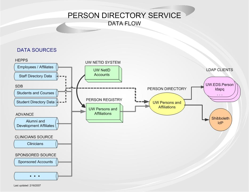 conceptual diagram of person and group middleware data flows