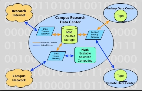 lolo Archive topology