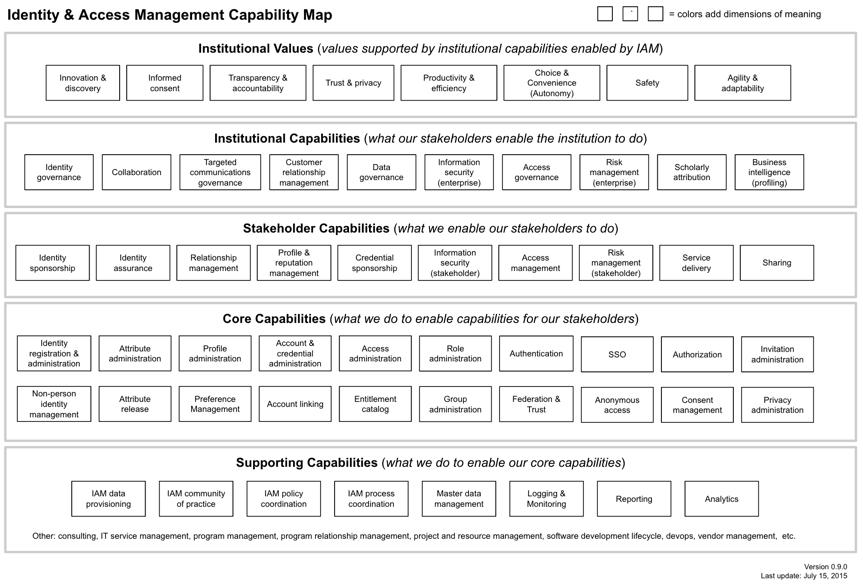 Information Technology Capability - Enterprise Architecture